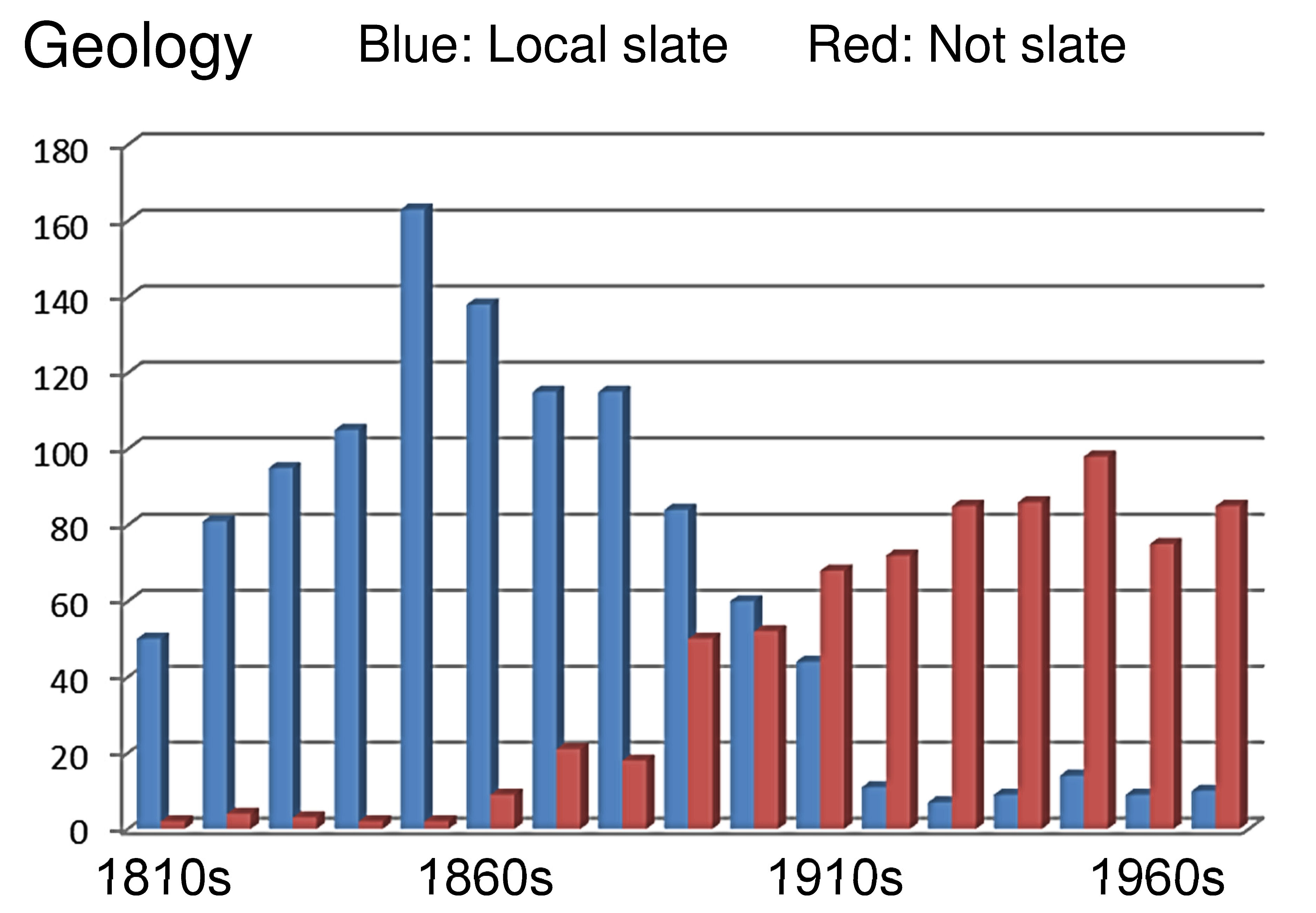 Bar chart showing the shift from slate to other materials over time, using a sample of North Pembrokeshire churchyards