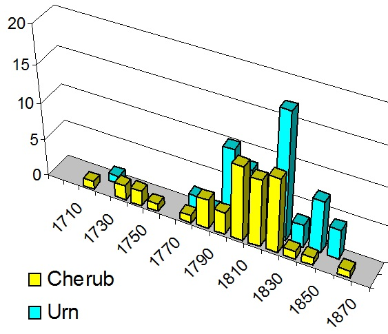 The frequency of cherub and urn symbols per decade. Urns are a particularly common motif in the 1820s, while cherubs are most popular from 1800-1830