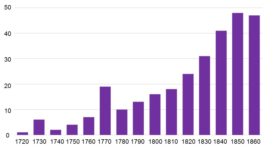 Bar chart showing commemoration appears to increase over time